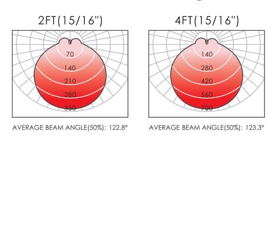 beam angle for t grid led linear light