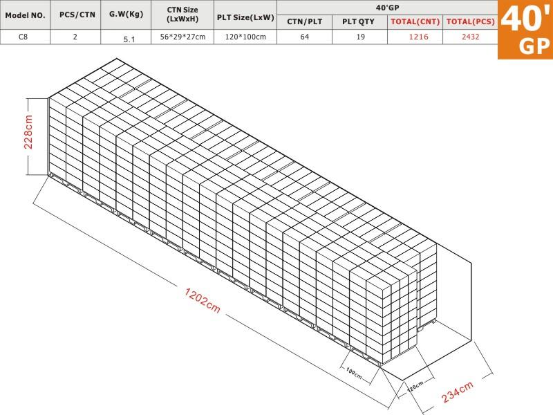 C8 40GP Load Plan