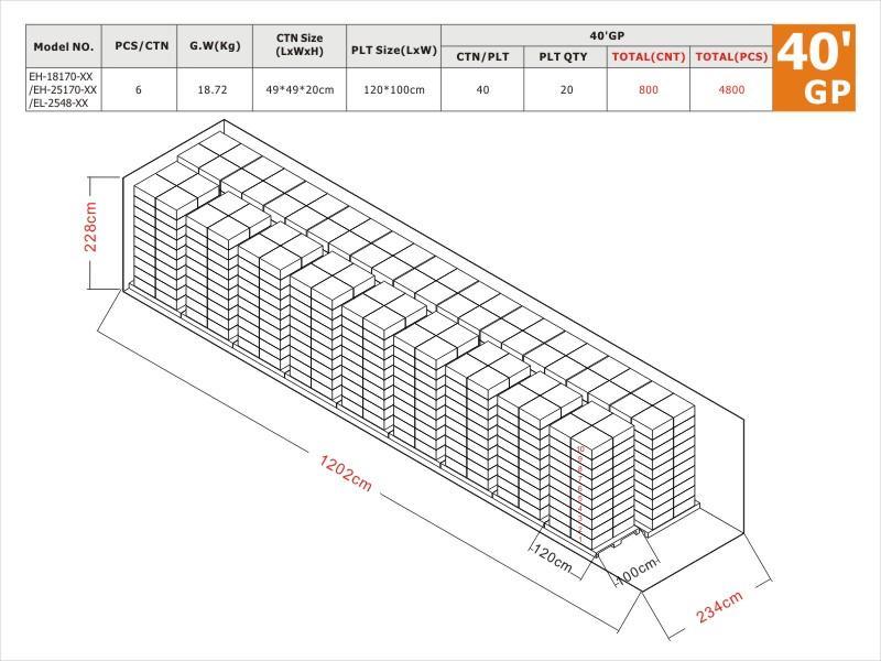 18W 25W High Voltage 40'GP Load plan