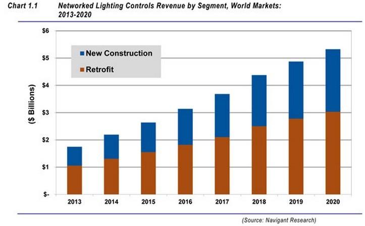 Networked Lighting Controls Revenue by Segment, World Market